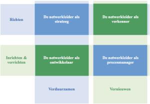 Netwerkleiderschap: werk maken van een gedeelde verantwoordelijkheid
