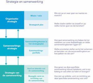 Strategie en samenwerking