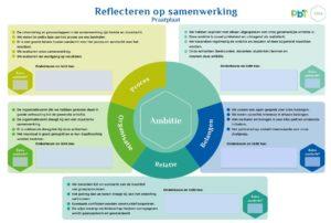 Reflectietool voor samenwerkingen in het onderwijs