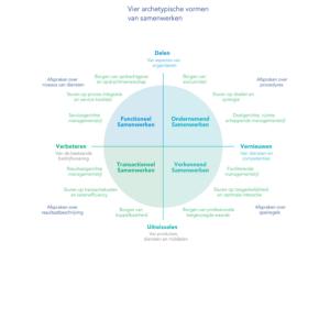 Welke samenwerkingsvormen zijn er?